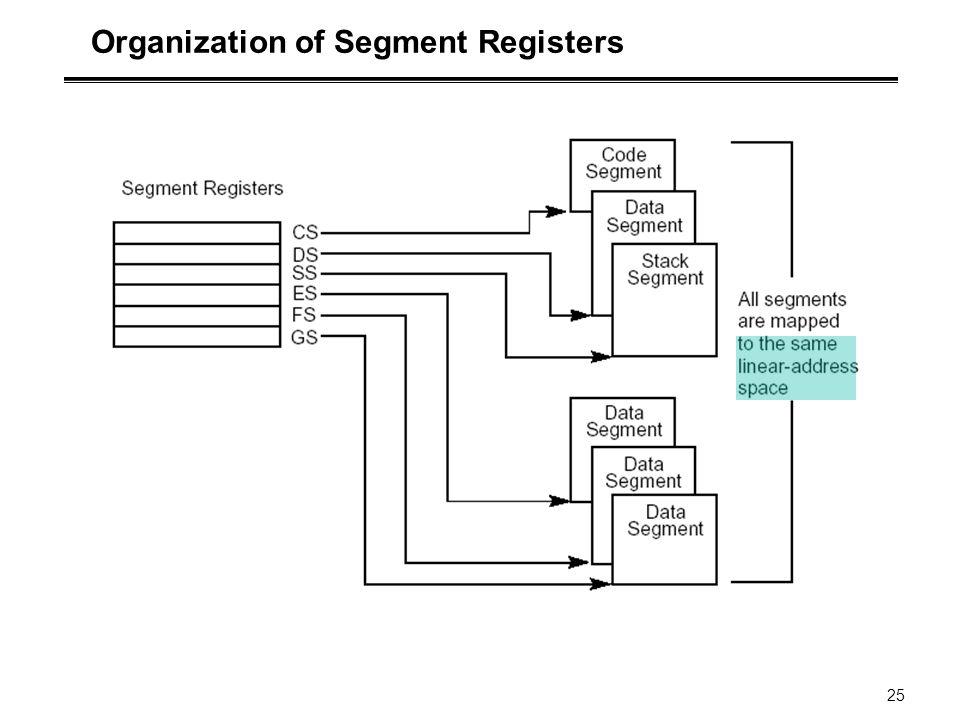 25 Organization of Segment Registers