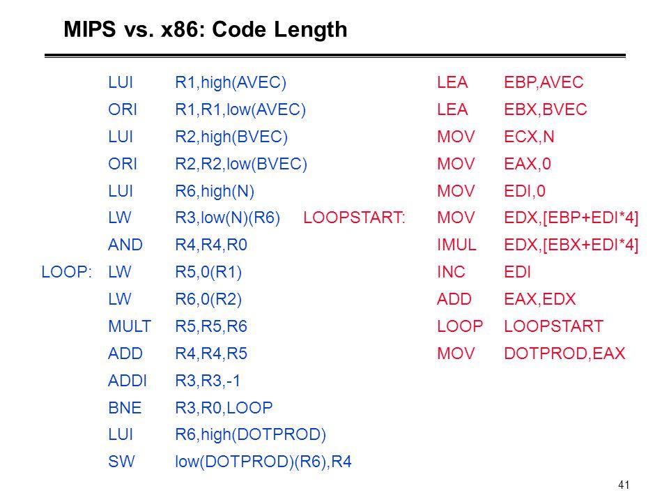 41 MIPS vs. x86: Code Length LUIR1,high(AVEC) ORIR1,R1,low(AVEC) LUIR2,high(BVEC) ORIR2,R2,low(BVEC) LUIR6,high(N) LWR3,low(N)(R6) ANDR4,R4,R0 LOOP:LW