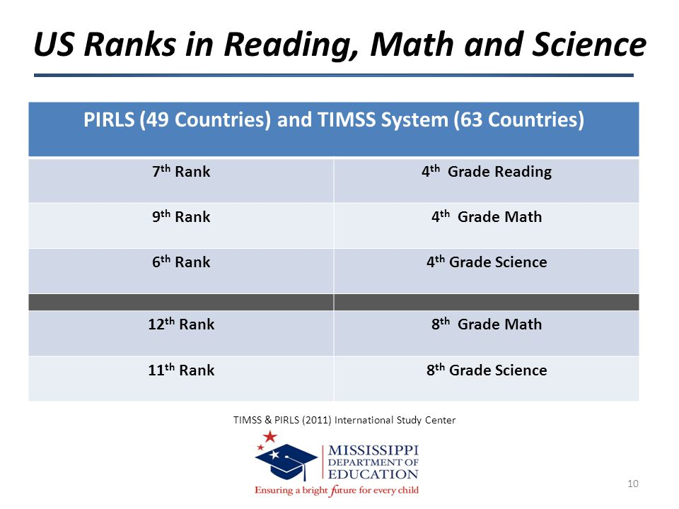 US Ranks in Reading, Math and Science 10 PIRLS (49 Countries) and TIMSS System (63 Countries) 7 th Rank4 th Grade Reading 9 th Rank4 th Grade Math 6 th Rank4 th Grade Science 12 th Rank8 th Grade Math 11 th Rank8 th Grade Science TIMSS & PIRLS (2011) International Study Center
