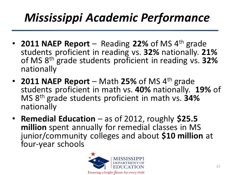 2011 NAEP Report – Reading 22% of MS 4 th grade students proficient in reading vs. 32% nationally. 21% of MS 8 th grade students proficient in reading