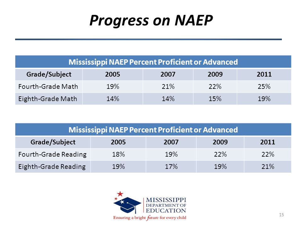 Progress on NAEP 15 Mississippi NAEP Percent Proficient or Advanced Grade/Subject2005200720092011 Fourth-Grade Math19%21%22%25% Eighth-Grade Math14% 15%19% Mississippi NAEP Percent Proficient or Advanced Grade/Subject2005200720092011 Fourth-Grade Reading18%19%22% Eighth-Grade Reading19%17%19%21%