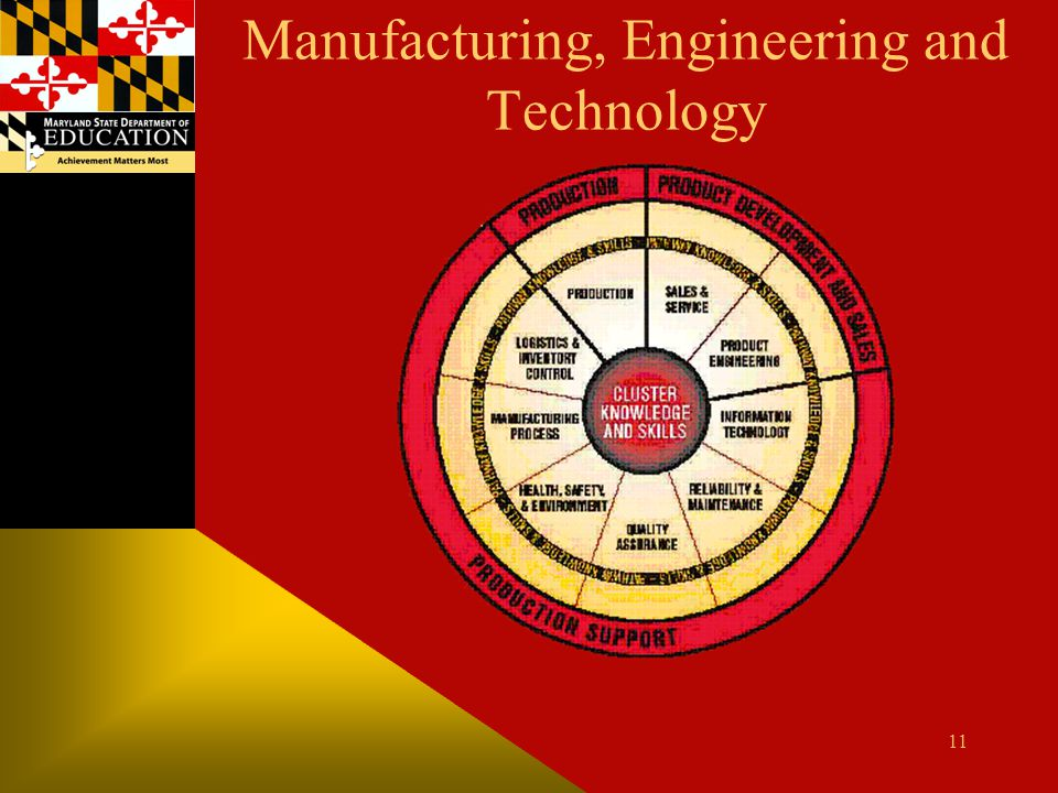 Manufacturing, Engineering and Technology 11