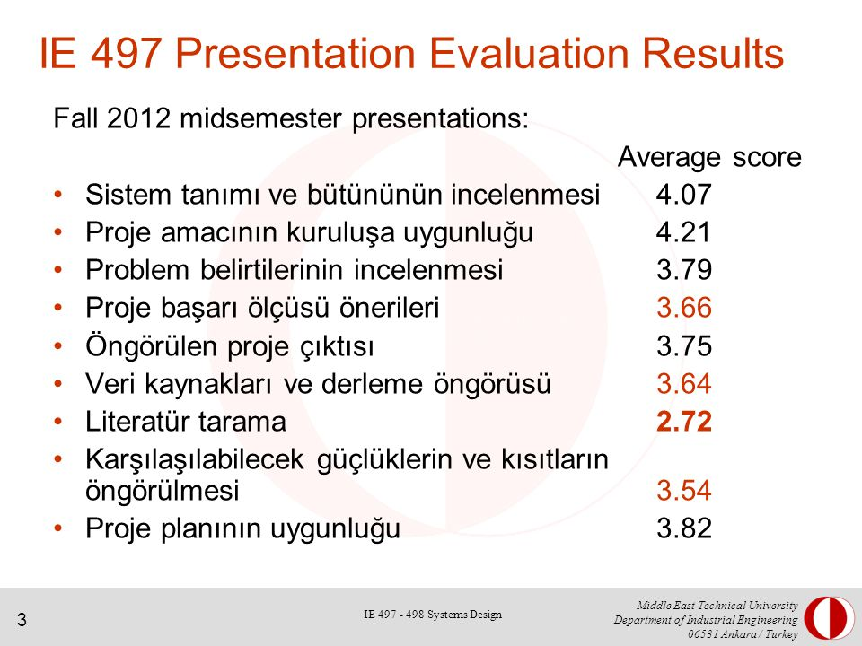 3 Middle East Technical University Department of Industrial Engineering 06531 Ankara / Turkey IE 497 Presentation Evaluation Results Fall 2012 midsemester presentations: Average score Sistem tanımı ve bütününün incelenmesi4.07 Proje amacının kuruluşa uygunluğu4.21 Problem belirtilerinin incelenmesi3.79 Proje başarı ölçüsü önerileri3.66 Öngörülen proje çıktısı3.75 Veri kaynakları ve derleme öngörüsü3.64 Literatür tarama2.72 Karşılaşılabilecek güçlüklerin ve kısıtların öngörülmesi3.54 Proje planının uygunluğu3.82 IE 497 - 498 Systems Design