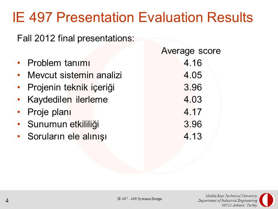 4 Middle East Technical University Department of Industrial Engineering 06531 Ankara / Turkey IE 497 Presentation Evaluation Results Fall 2012 final presentations: Average score Problem tanımı4.16 Mevcut sistemin analizi4.05 Projenin teknik içeriği3.96 Kaydedilen ilerleme4.03 Proje planı4.17 Sunumun etkililiği3.96 Soruların ele alınışı4.13 IE 497 - 498 Systems Design
