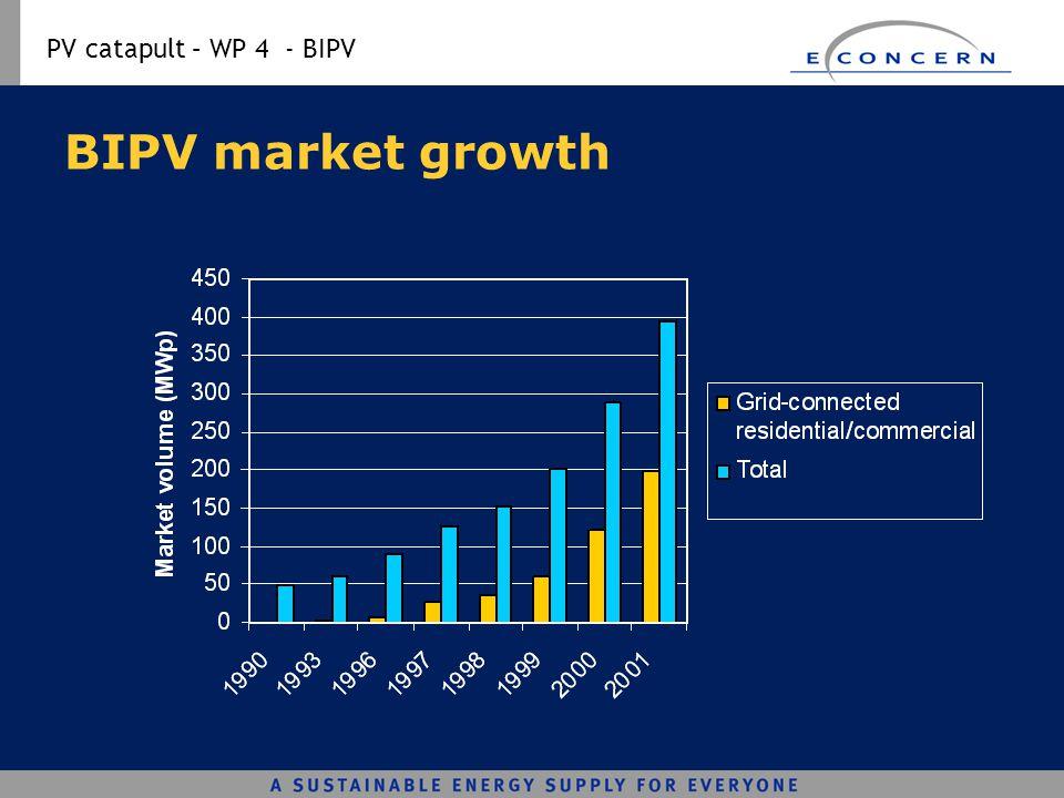 PV catapult – WP 4 - BIPV BIPV market growth