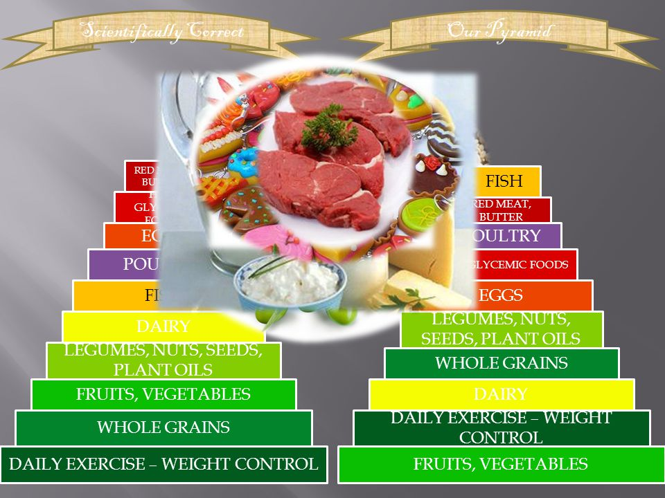 DAILY EXERCISE – WEIGHT CONTROLFRUITS, VEGETABLES WHOLE GRAINS FRUITS, VEGETABLES LEGUMES, NUTS, SEEDS, PLANT OILS DAIRY FISH POULTRY EGGS HIGH GLYCEMIC FOODS RED MEAT, BUTTER DAILY EXERCISE – WEIGHT CONTROL Scientifically CorrectOur Pyramid DAIRY WHOLE GRAINS LEGUMES, NUTS, SEEDS, PLANT OILS EGGS HIGH GLYCEMIC FOODS POULTRY RED MEAT, BUTTER FISH