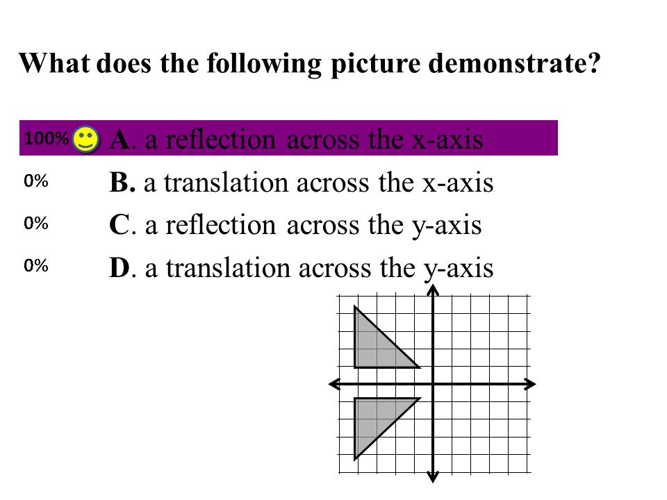 What does the following picture demonstrate? A. a reflection across the x-axis B. a translation across the x-axis C. a reflection across the y-axis D.