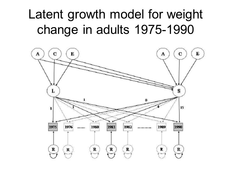 Latent growth model for weight change in adults 1975-1990