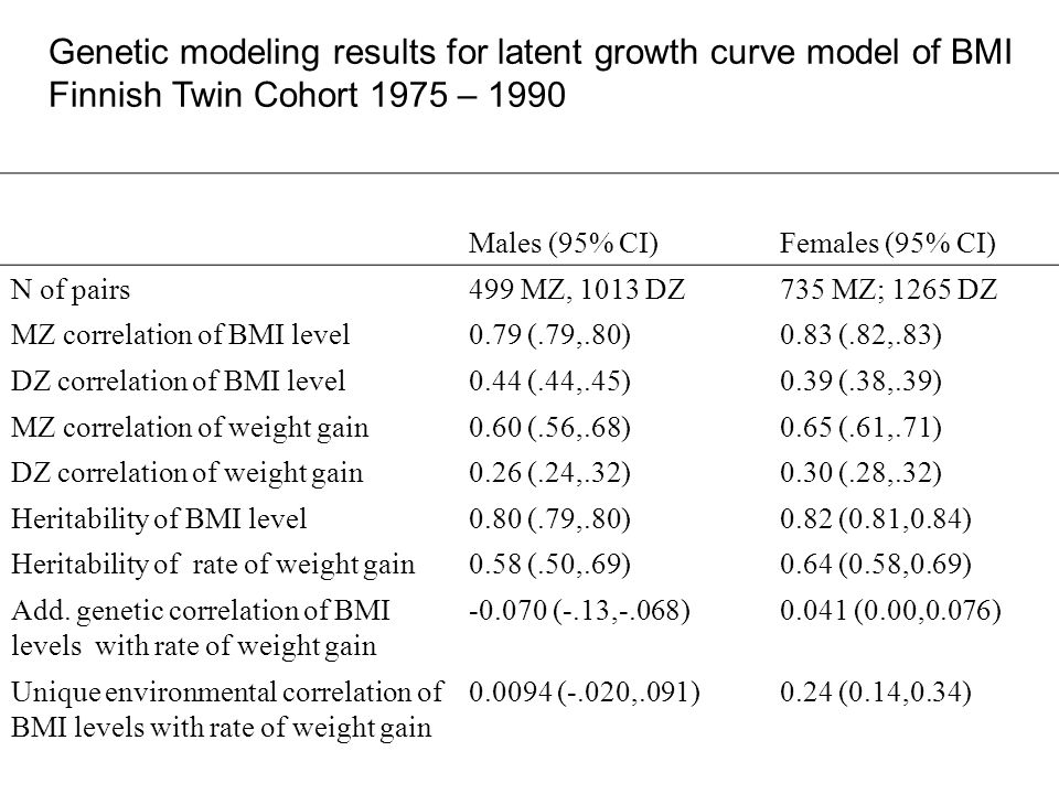 Males (95% CI)Females (95% CI) N of pairs499 MZ, 1013 DZ735 MZ; 1265 DZ MZ correlation of BMI level0.79 (.79,.80)0.83 (.82,.83) DZ correlation of BMI level0.44 (.44,.45)0.39 (.38,.39) MZ correlation of weight gain0.60 (.56,.68)0.65 (.61,.71) DZ correlation of weight gain0.26 (.24,.32)0.30 (.28,.32) Heritability of BMI level0.80 (.79,.80)0.82 (0.81,0.84) Heritability of rate of weight gain0.58 (.50,.69)0.64 (0.58,0.69) Add.