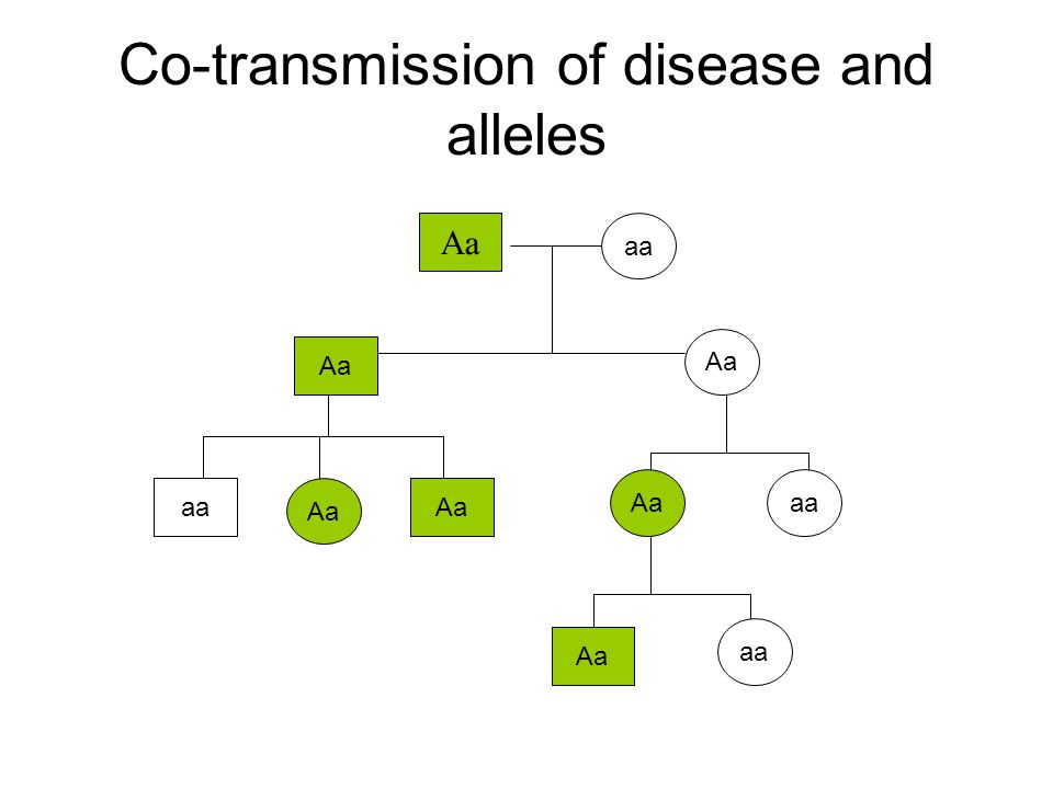 Co-transmission of disease and alleles Aa aaAa aa Aa aa