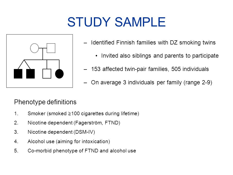 –Identified Finnish families with DZ smoking twins Invited also siblings and parents to participate –153 affected twin-pair families, 505 individuals –On average 3 individuals per family (range 2-9) Phenotype definitions 1.Smoker (smoked ≥100 cigarettes during lifetime) 2.Nicotine dependent (Fagerström, FTND) 3.Nicotine dependent (DSM-IV) 4.Alcohol use (aiming for intoxication) 5.Co-morbid phenotype of FTND and alcohol use STUDY SAMPLE