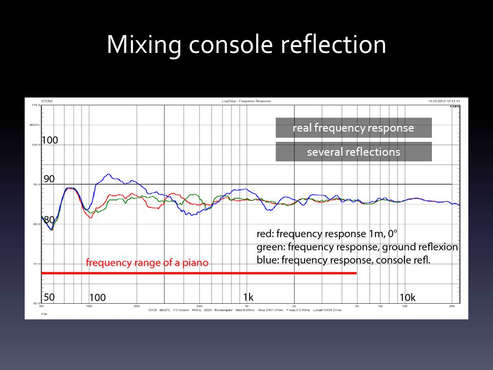 Mixing console reflection real frequency response several reflections