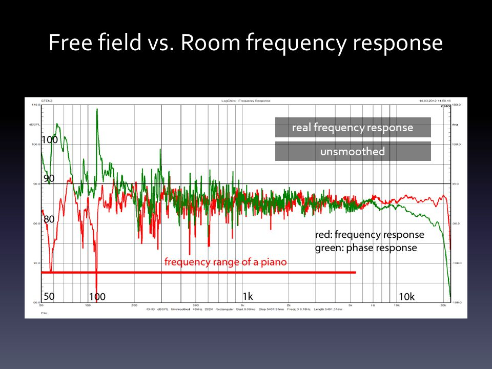 Free field vs. Room frequency response real frequency response unsmoothed