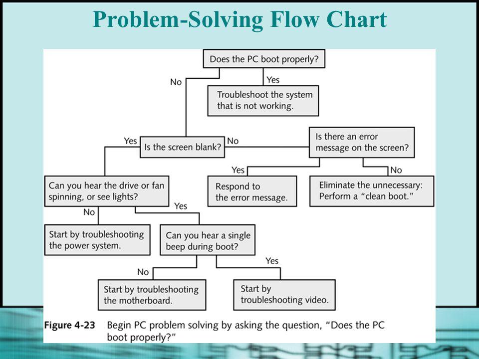 Problem-Solving Flow Chart