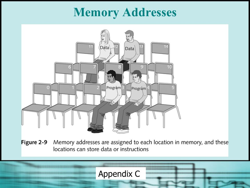 Memory Addresses Appendix C