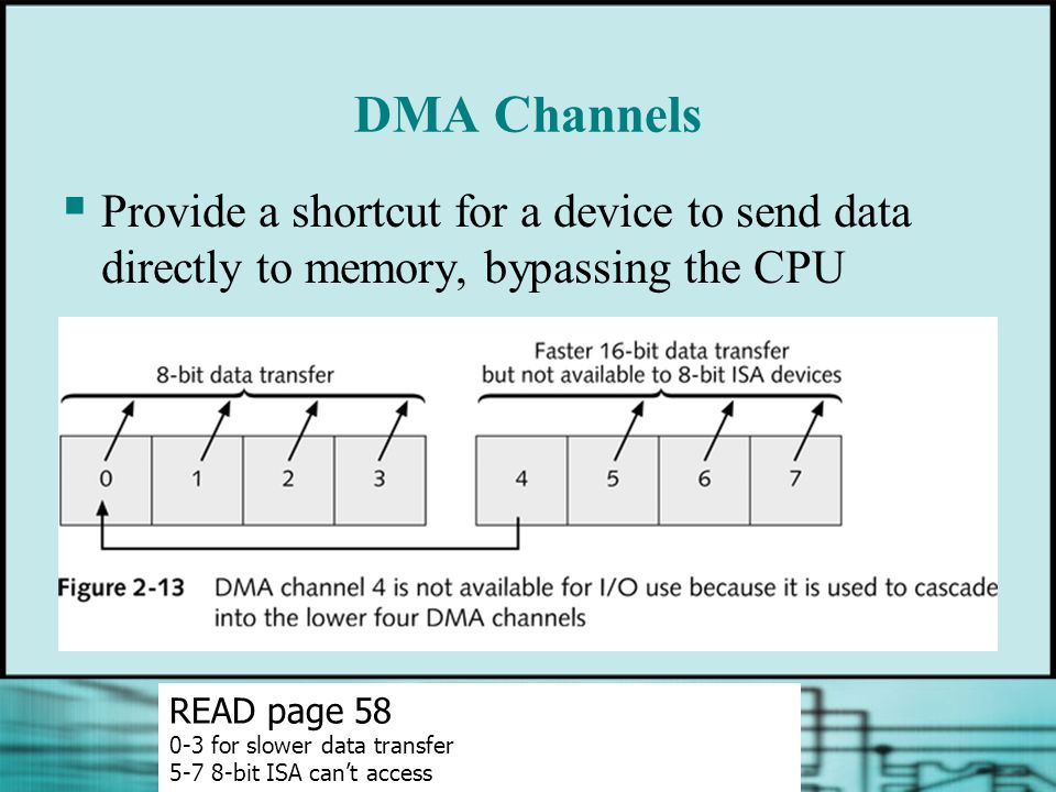 DMA Channels  Provide a shortcut for a device to send data directly to memory, bypassing the CPU READ page for slower data transfer bit ISA can't access