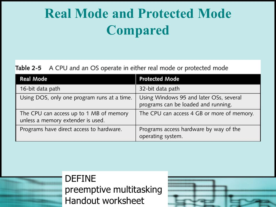 Real Mode and Protected Mode Compared DEFINE preemptive multitasking Handout worksheet