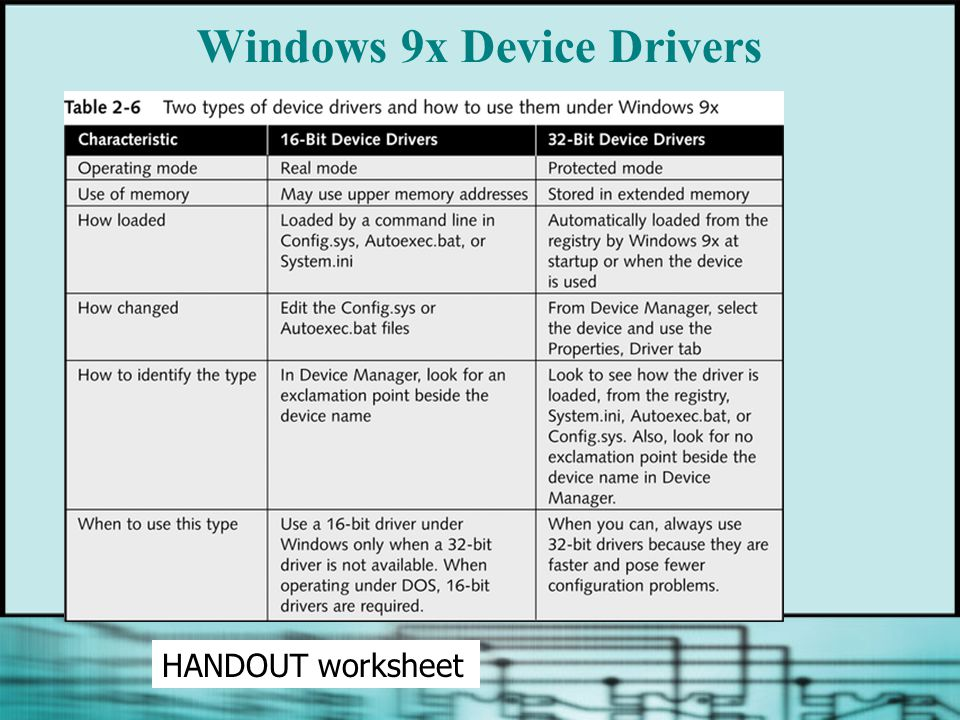Windows 9x Device Drivers HANDOUT worksheet