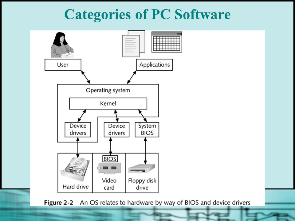Categories of PC Software