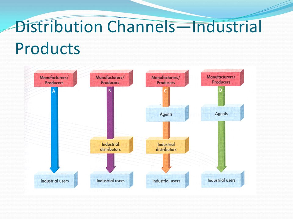 Distribution Channels—Consumer Products