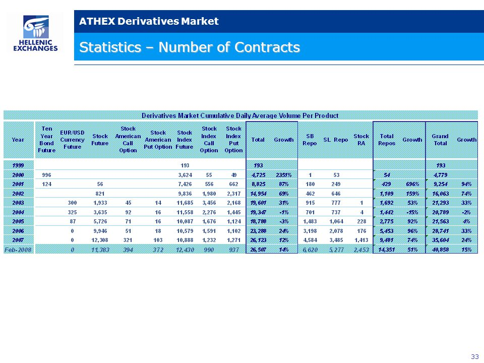 33 ATHEX Derivatives Market Statistics – Number of Contracts