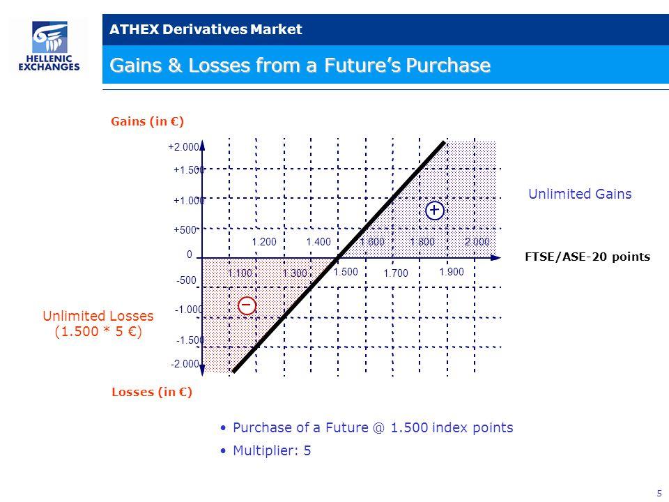 36 ATHEX Derivatives Market