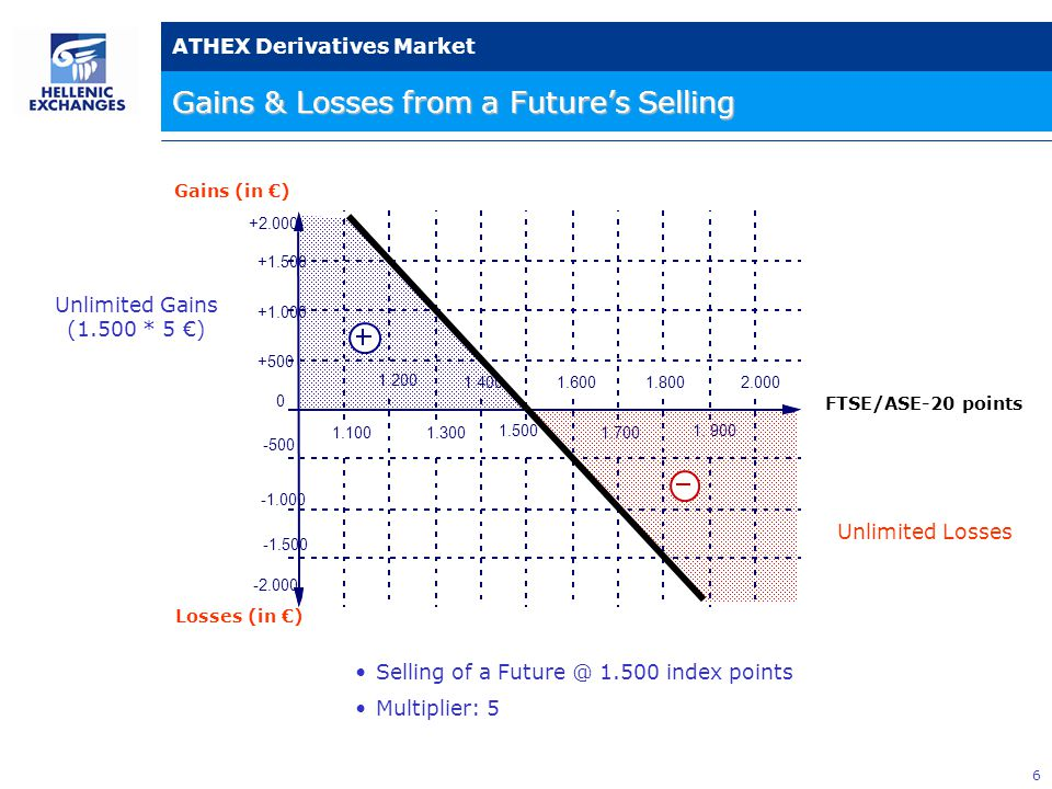 6 ATHEX Derivatives Market Gains & Losses from a Future's Selling Gains (in €) Losses (in €) FTSE/ASE-20 points Unlimited Gains (1.500 * 5 €) Unlimited Losses +2.000 +1.500 +1.000 +500 0 -500 -2.000 -1.500 1.500 1.4001.6001.800 1.