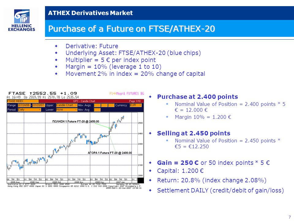 8 ATHEX Derivatives Market Selling of a Future on FTSE/ATHEX-20  Selling at 2.400 points  Nominal Value of Position = 2.400 points * 5 € = 12.000 €  Margin 10% = 1.200 €  Purchase at 2.300 points  Nominal Value of Position = 2.300 points * 5 € = 11.500 €  Gain = 500 € or 100 index points * 5 €  Capital: 1.200 €  Return: 41.66% (μεταβολή δείκτη 4.16%)  Settlement DAILY (credit/debit of gain/loss)