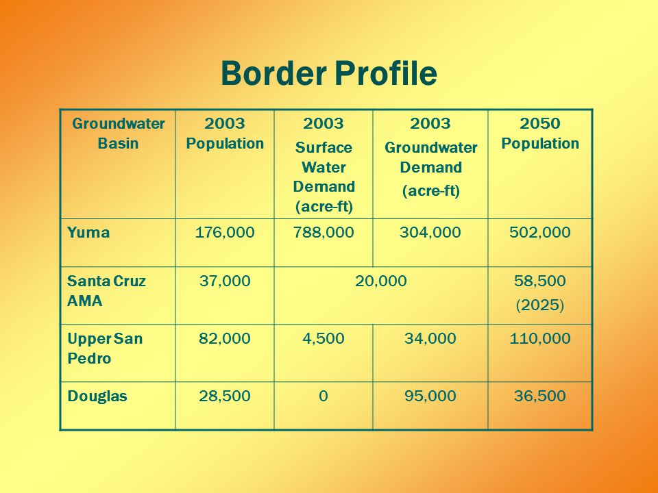 Border Profile Groundwater Basin 2003 Population 2003 Surface Water Demand (acre-ft) 2003 Groundwater Demand (acre-ft) 2050 Population Yuma176,000788,000304,000502,000 Santa Cruz AMA 37,00020,00058,500 (2025) Upper San Pedro 82,0004,50034,000110,000 Douglas28,500095,00036,500
