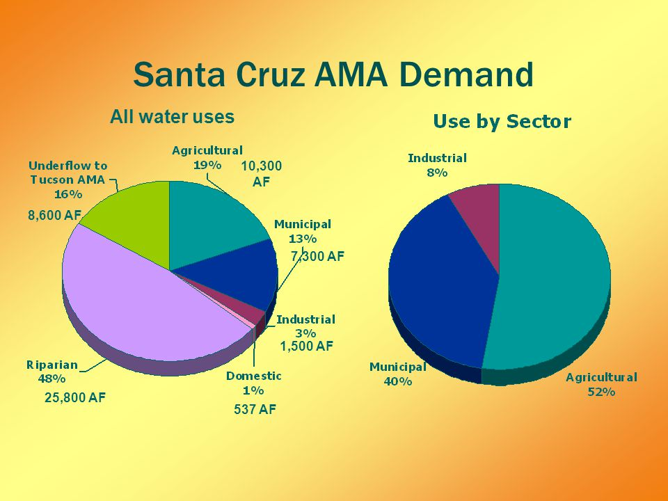 Santa Cruz AMA Demand 25,800 AF 10,300 AF 7,300 AF 1,500 AF 537 AF 8,600 AF All water uses