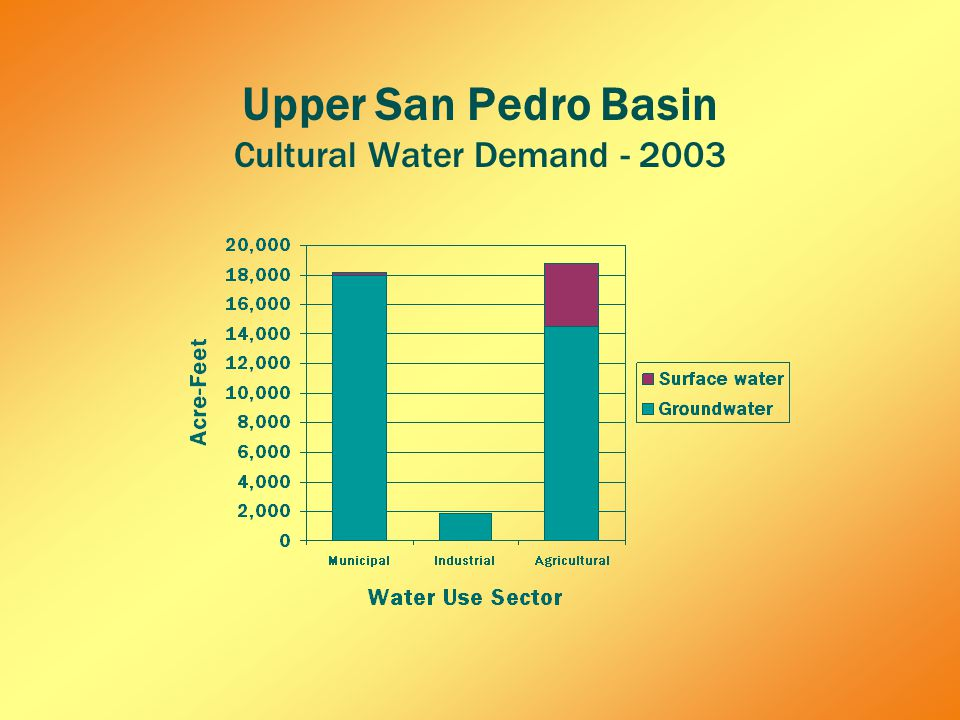 Upper San Pedro Basin Cultural Water Demand - 2003