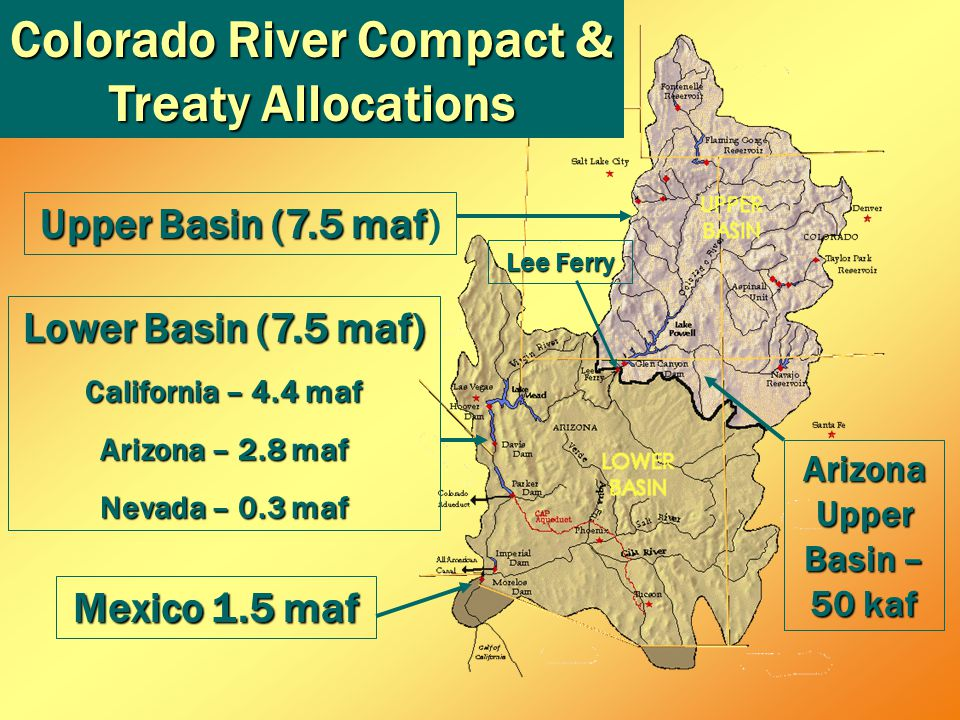 Upper Basin (7.5 maf Upper Basin (7.5 maf) Lower Basin (7.5 maf) California – 4.4 maf Arizona – 2.8 maf Nevada – 0.3 maf Mexico 1.5 maf Arizona Upper Basin – 50 kaf Lee Ferry Colorado River Compact & Treaty Allocations