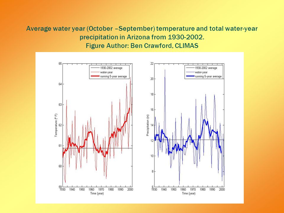 Average water year (October –September) temperature and total water-year precipitation in Arizona from 1930-2002.