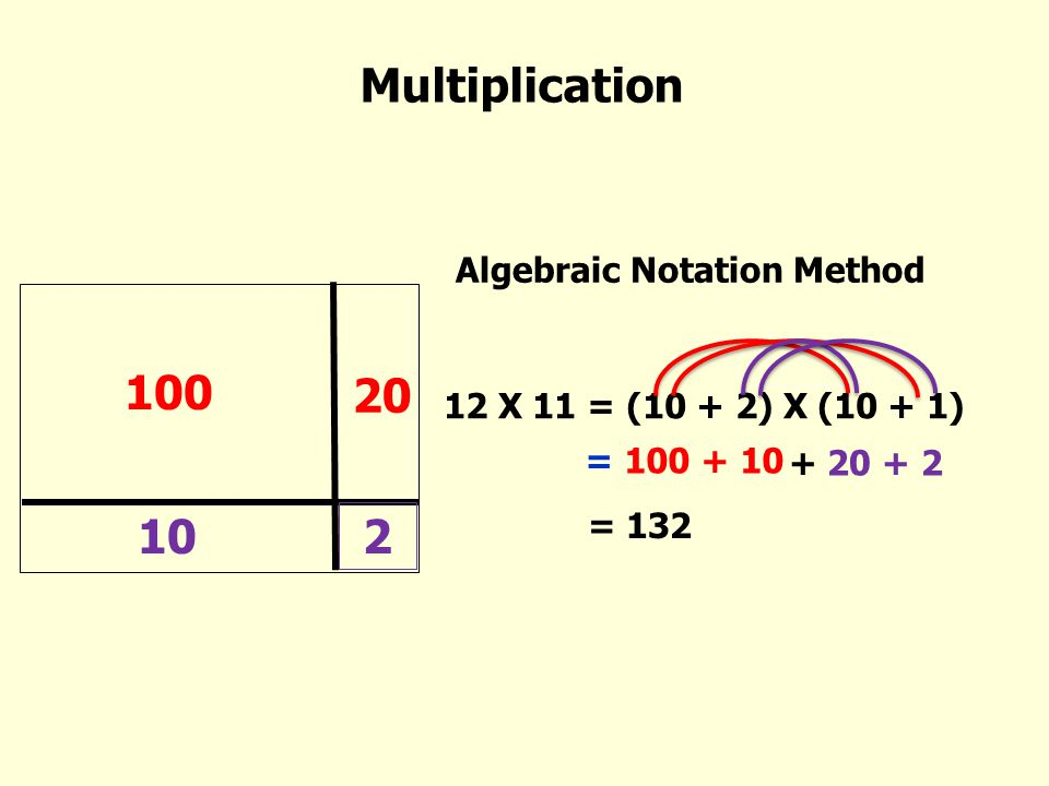 Multiplication 100 20 10 2 12 X 11 = (10 + 2) X (10 + 1) = 100 + 10 Algebraic Notation Method + 20 + 2 = 132