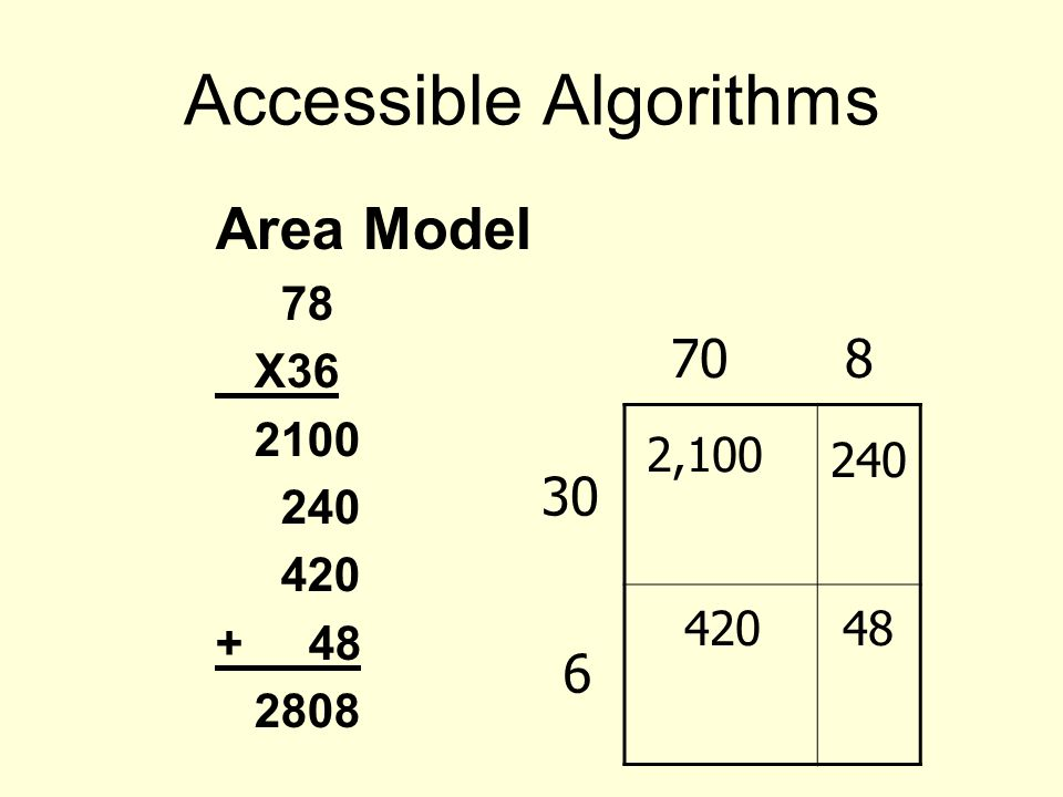 Accessible Algorithms Area Model 78 X36 2100 240 420 + 48 2808 70 8 30 6 2,100 240 42048