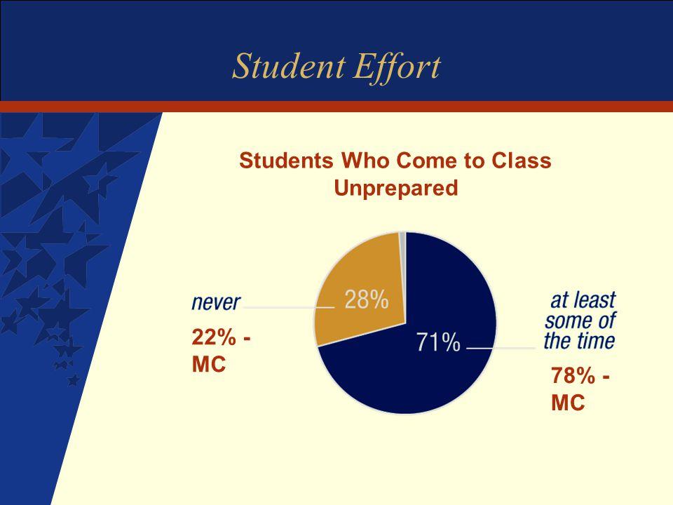 Student Effort Students Who Come to Class Unprepared 22% - MC 78% - MC