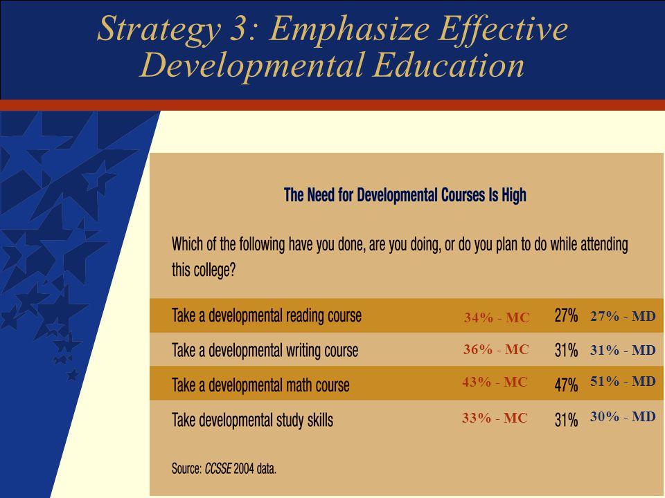 Strategy 3: Emphasize Effective Developmental Education 34% - MC 36% - MC 43% - MC 33% - MC 27% - MD 31% - MD 51% - MD 30% - MD