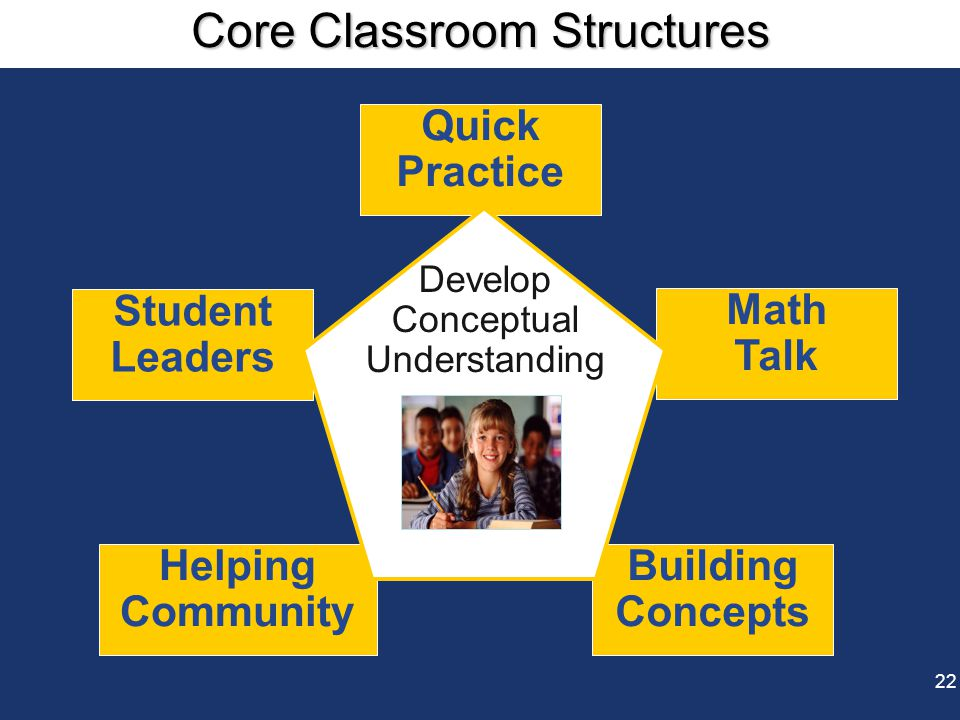 Helping Community Building Concepts Math Talk Quick Practice Student Leaders Develop Conceptual Understanding 22 Core Classroom Structures