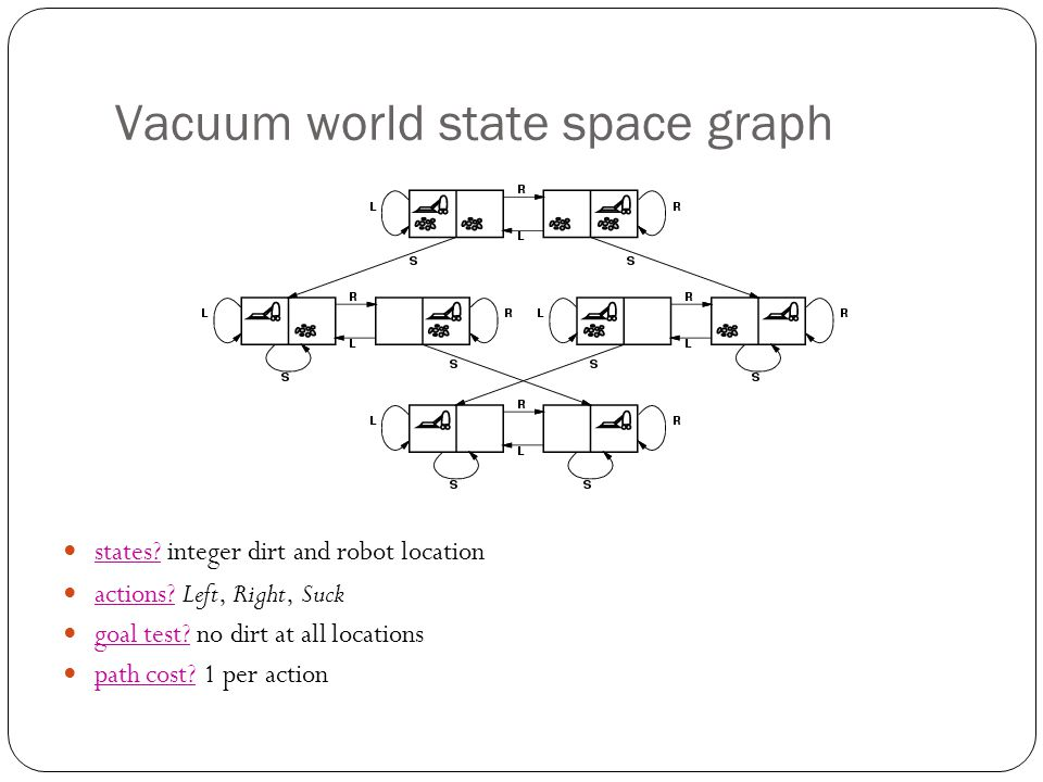Vacuum world state space graph states. integer dirt and robot location actions.
