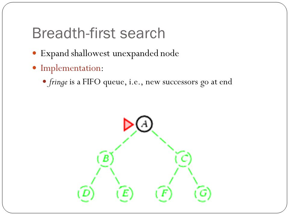 Breadth-first search Expand shallowest unexpanded node Implementation: fringe is a FIFO queue, i.e., new successors go at end