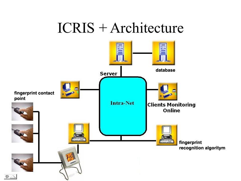ICRIS + Architecture