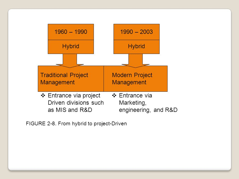 1960 – 1990 Hybrid Traditional Project Modern ProjectManagement 1990 – 2003 Hybrid  Entrance via project Driven divisions such as MIS and R&D  Entra