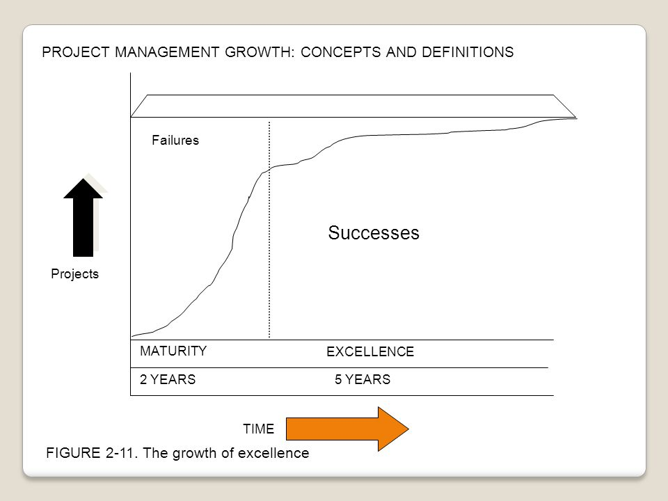 Projects Failures MATURITY Successes EXCELLENCE 2 YEARS5 YEARS TIME FIGURE 2-11. The growth of excellence PROJECT MANAGEMENT GROWTH: CONCEPTS AND DEFI