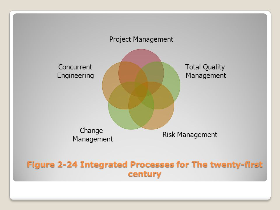 Figure 2-24 Integrated Processes for The twenty-first century Project Management Total Quality Management Risk Management Change Management Concurrent