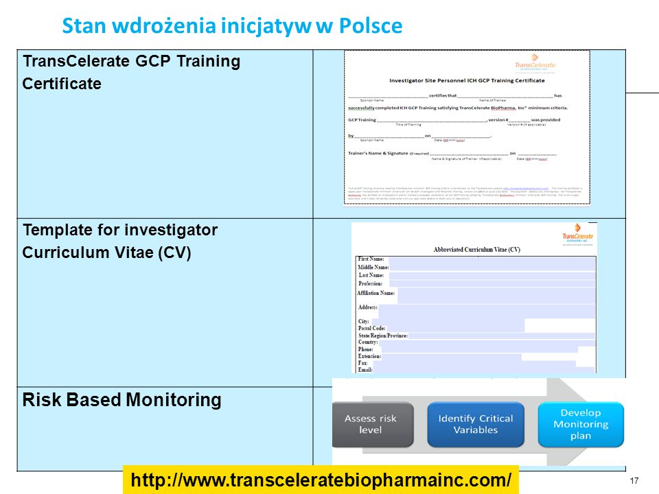 Stan wdrożenia inicjatyw w Polsce 17 TransCelerate GCP Training Certificate Template for investigator Curriculum Vitae (CV) Risk Based Monitoring http