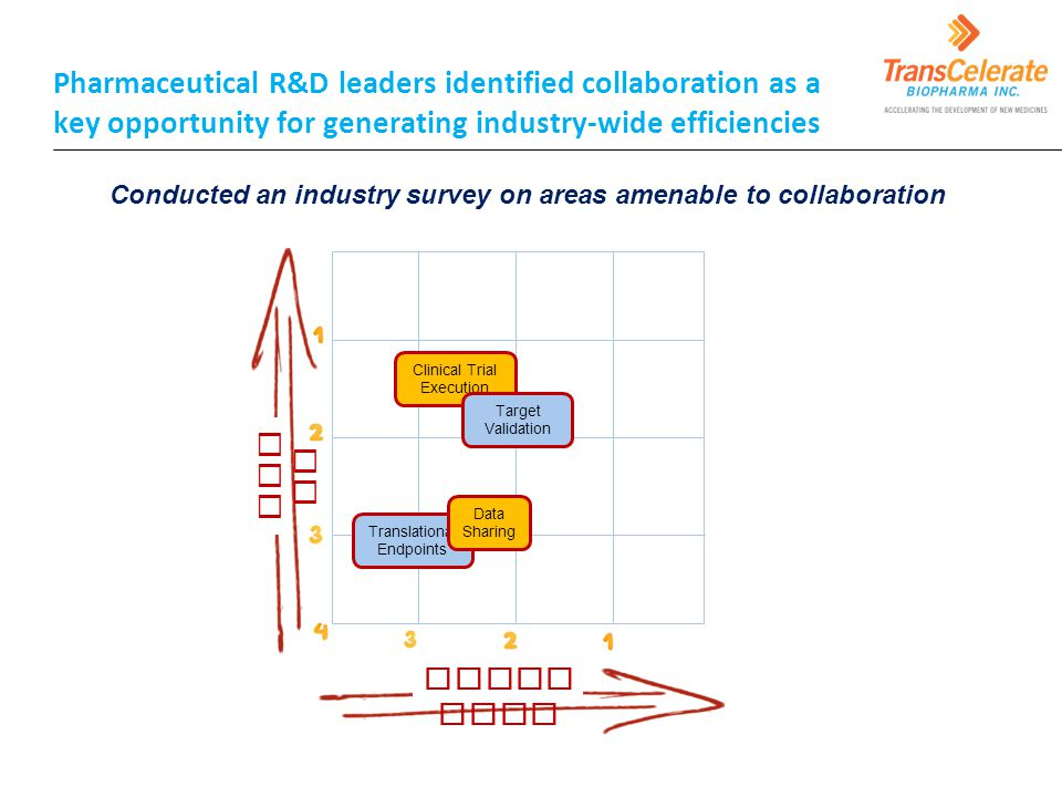 Pharmaceutical R&D leaders identified collaboration as a key opportunity for generating industry-wide efficiencies Doabi lity Val ue Clinical Trial Execution Target Validation Translational Endpoints Conducted an industry survey on areas amenable to collaboration Data Sharing