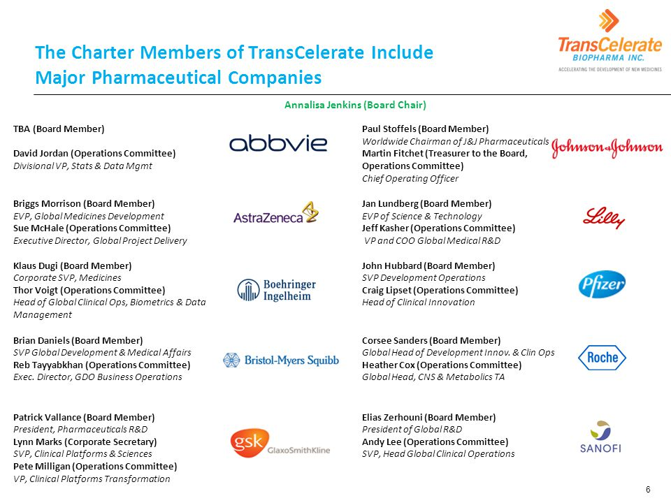 The Charter Members of TransCelerate Include Major Pharmaceutical Companies 6 TBA (Board Member) David Jordan (Operations Committee) Divisional VP, Stats & Data Mgmt Paul Stoffels (Board Member) Worldwide Chairman of J&J Pharmaceuticals Martin Fitchet (Treasurer to the Board, Operations Committee) Chief Operating Officer Briggs Morrison (Board Member) EVP, Global Medicines Development Sue McHale (Operations Committee) Executive Director, Global Project Delivery Jan Lundberg (Board Member) EVP of Science & Technology Jeff Kasher (Operations Committee) VP and COO Global Medical R&D Klaus Dugi (Board Member) Corporate SVP, Medicines Thor Voigt (Operations Committee) Head of Global Clinical Ops, Biometrics & Data Management John Hubbard (Board Member) SVP Development Operations Craig Lipset (Operations Committee) Head of Clinical Innovation Brian Daniels (Board Member) SVP Global Development & Medical Affairs Reb Tayyabkhan (Operations Committee) Exec.