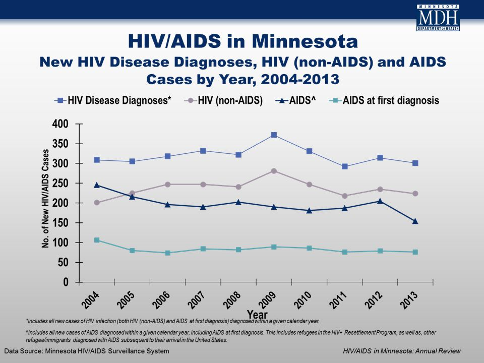 Estimated Number of Persons Living with HIV/AIDS in Minnesota As of December 31, 2013, 7,723* persons are assumed alive and living in Minnesota with HIV/AIDS 4,095 living with HIV infection (non-AIDS) 3,628 living with AIDS * This number includes persons who reported Minnesota as their current state of residence, regardless of residence at time of diagnosis.