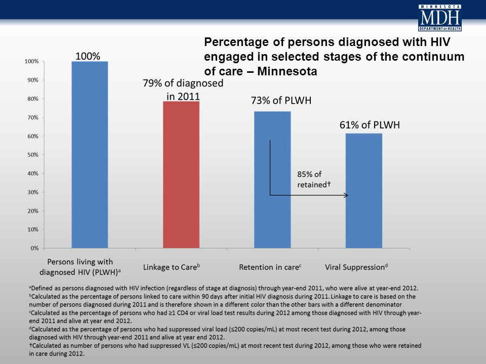 Percentage of persons diagnosed with HIV engaged in selected stages of the continuum of care – Minnesota
