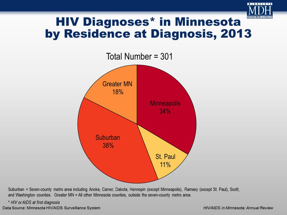 Persons Living with HCV in MN by Age, 2013 Median Age: 56 Data Source: MN Viral Hepatitis Surveillance System